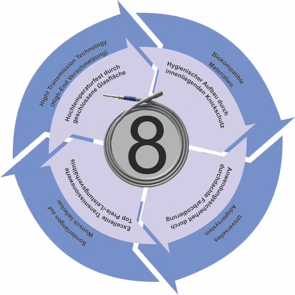 Die 8 Argumente für RfQ-Kaltlichtkabel